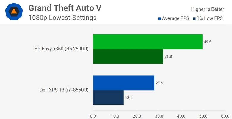 Появились полноценные тесты APU AMD Ryzen 5 2500U