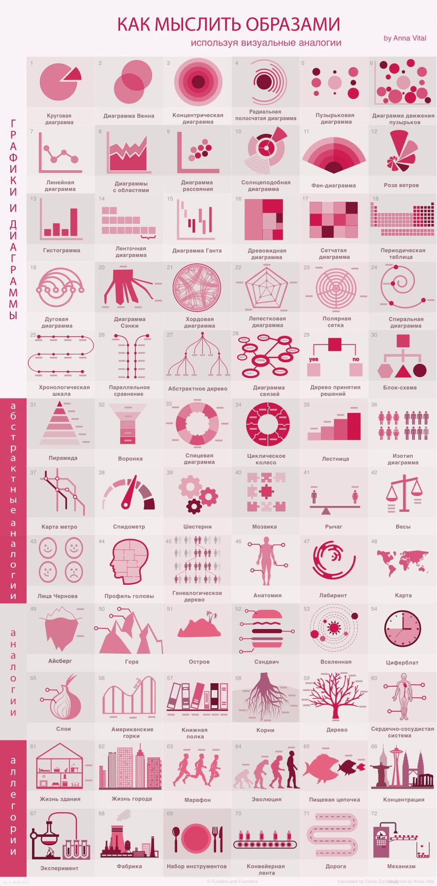 Как научиться мыслить образами, используя визуальные аналогии - 1