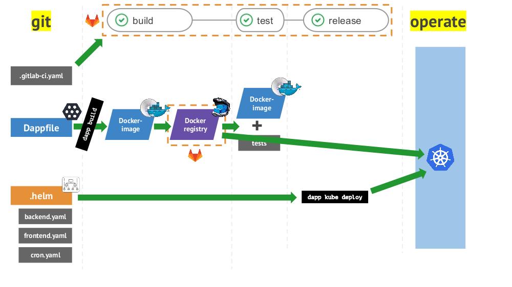 Лучшие практики CI-CD с Kubernetes и GitLab (обзор и видео доклада) - 4