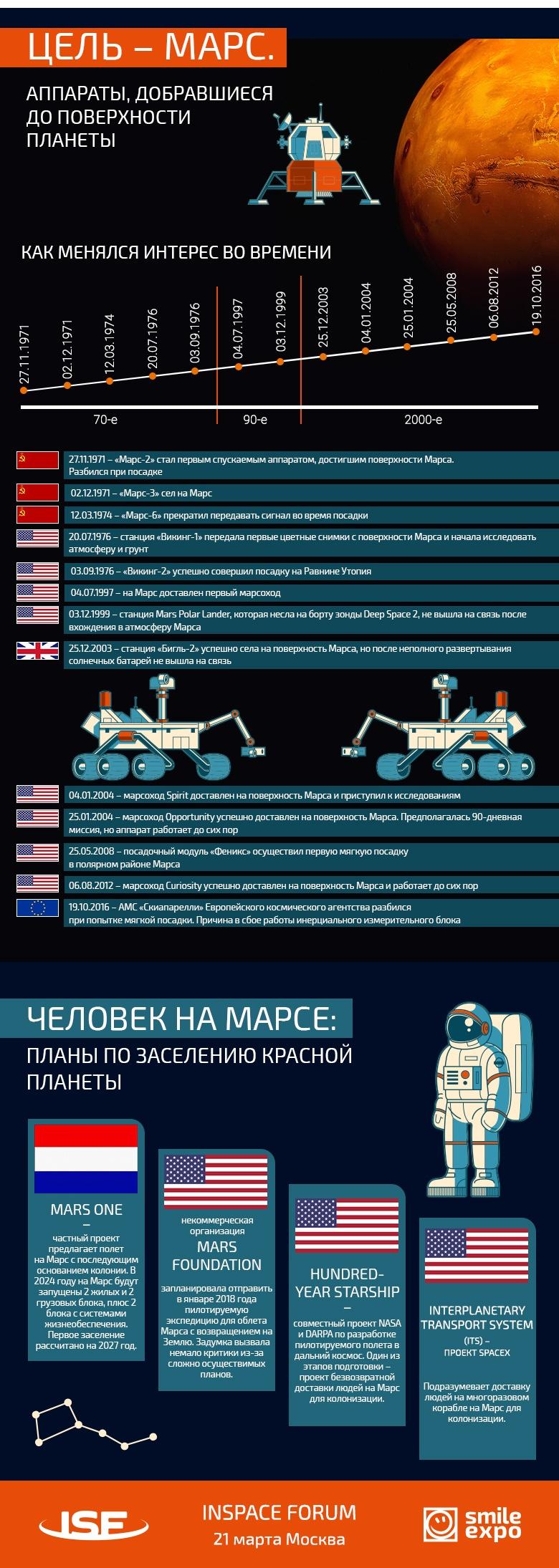 Обитаемые Луна и Марс: как человечество пытается колонизировать космос. Инфографика - 2