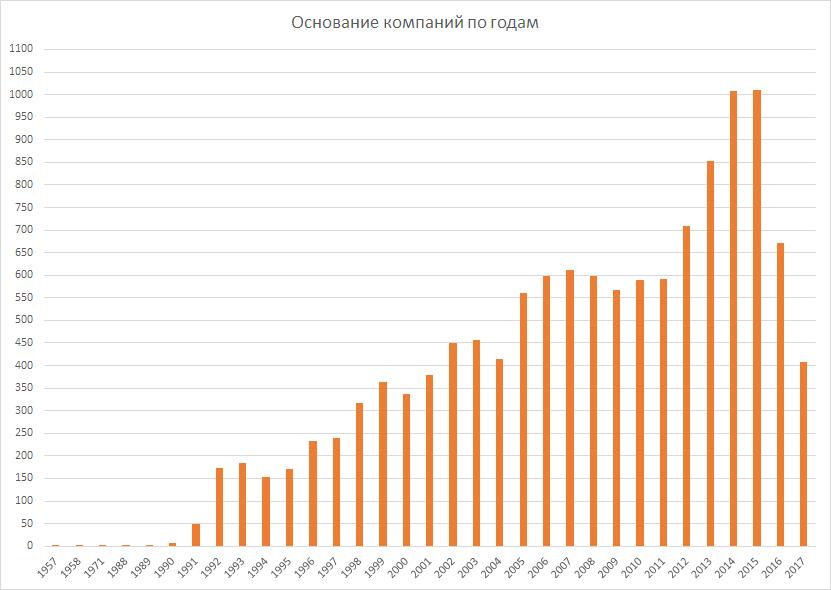 Операторы связи РФ. 2017. Немного аналитики - 3