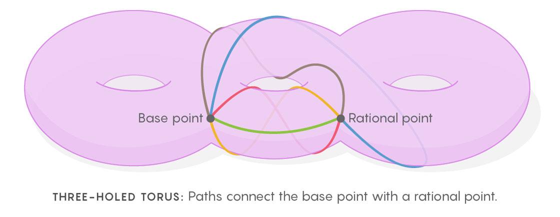 Раскрыта тайная связь чистой математики и физики - 7