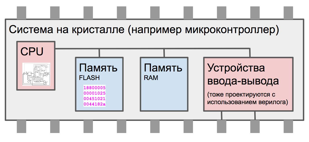 Суровая сибирская и казахстанская микроэлектроника 2017 года: Verilog, ASIC и FPGA в Томске, Новосибирске и Астане - 3