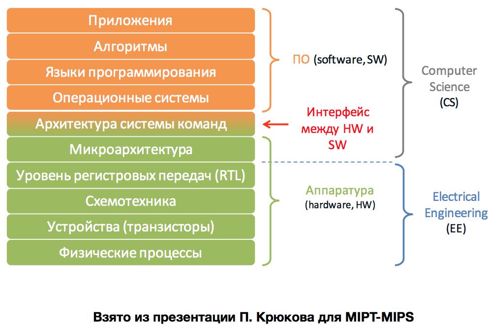 Суровая сибирская и казахстанская микроэлектроника 2017 года: Verilog, ASIC и FPGA в Томске, Новосибирске и Астане - 32