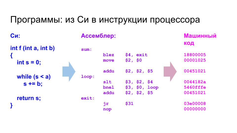 Суровая сибирская и казахстанская микроэлектроника 2017 года: Verilog, ASIC и FPGA в Томске, Новосибирске и Астане - 4