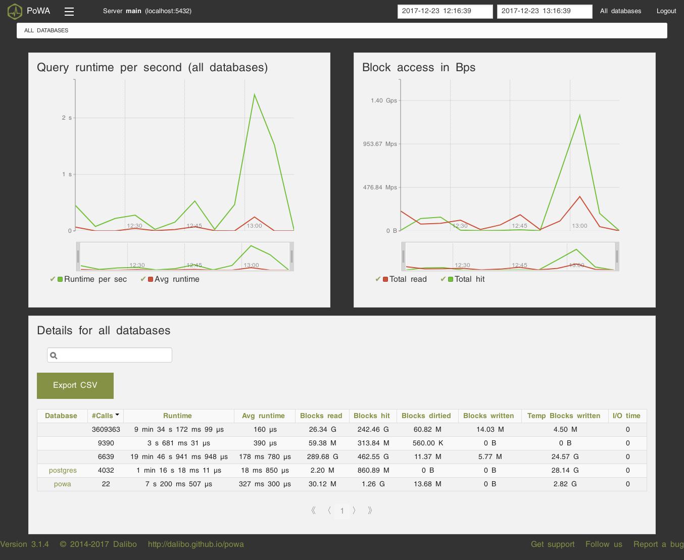 POWA-like мониторинг PostgreSQL с помощью Prometheus - 1