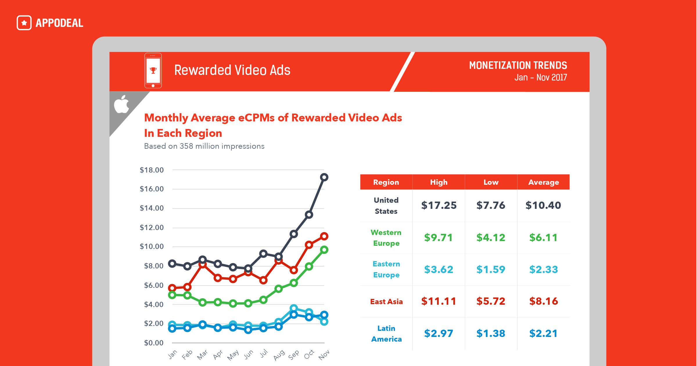 Эффективность рекламных форматов и сетей в 2017 году: анализ 69 млрд показов рекламы - 2