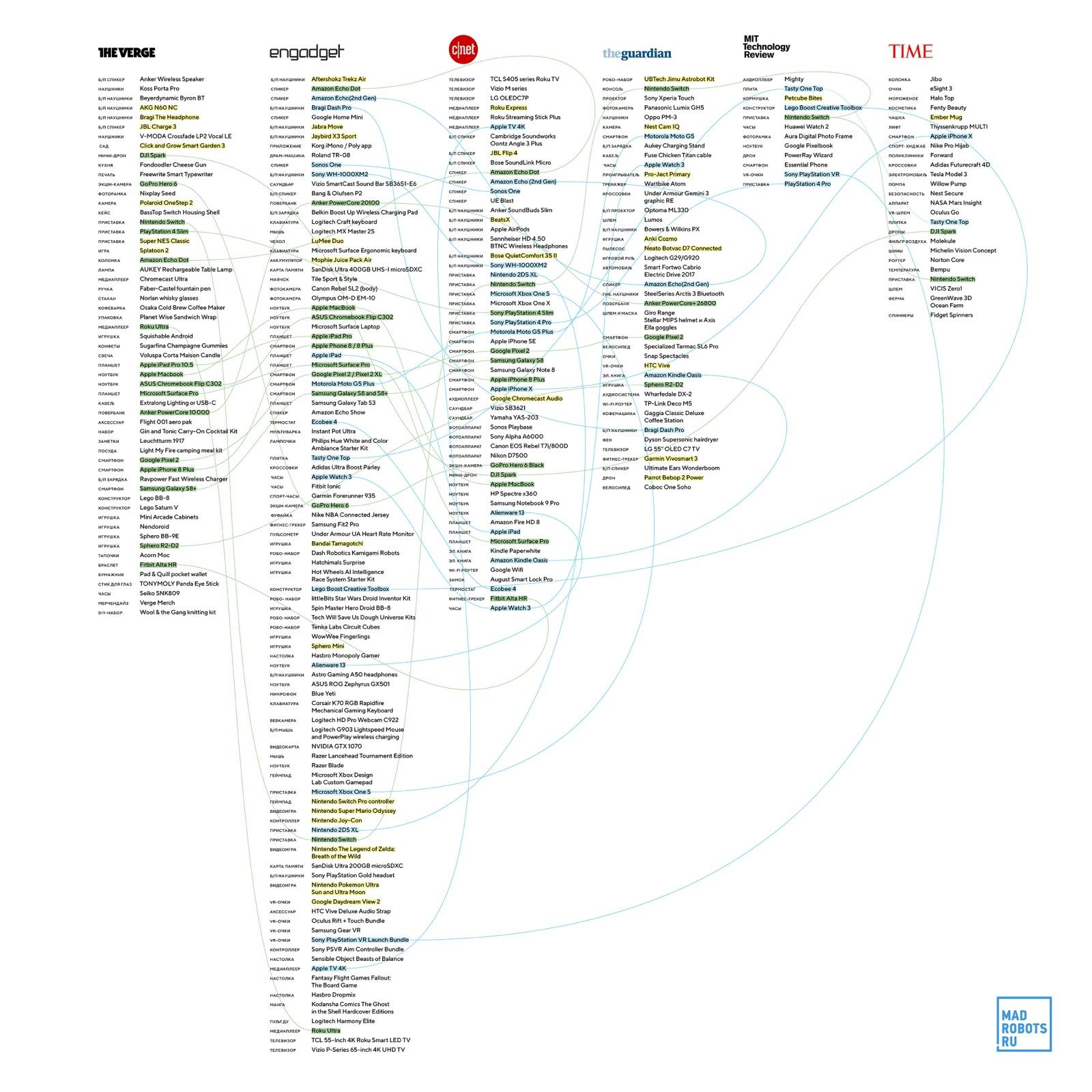 Мета-подборка лучших гаджетов года — от «Альты» до «Зельды» - 2
