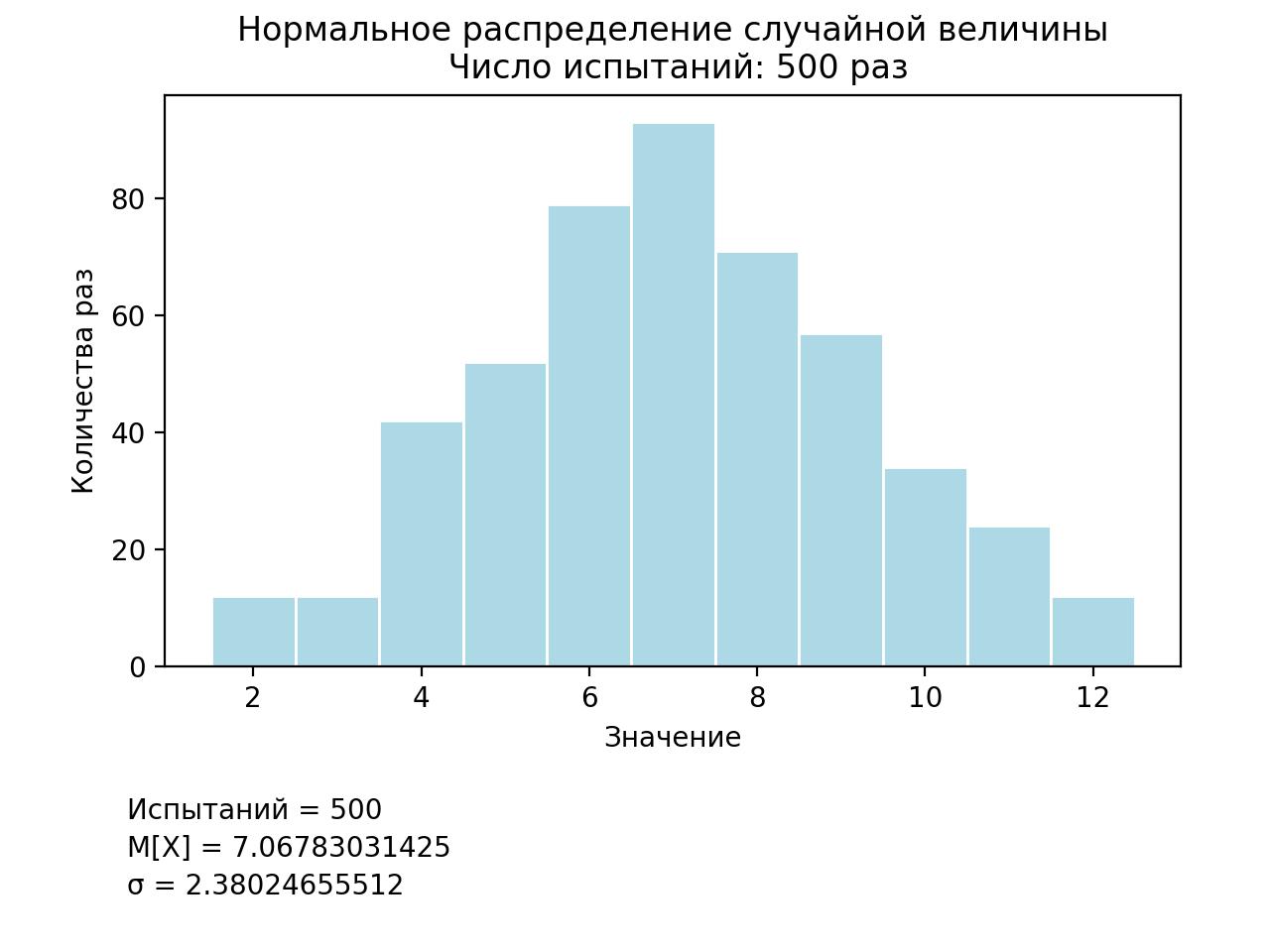 Методы имитационного моделирования вероятностных распределений на языке программирования Python - 3