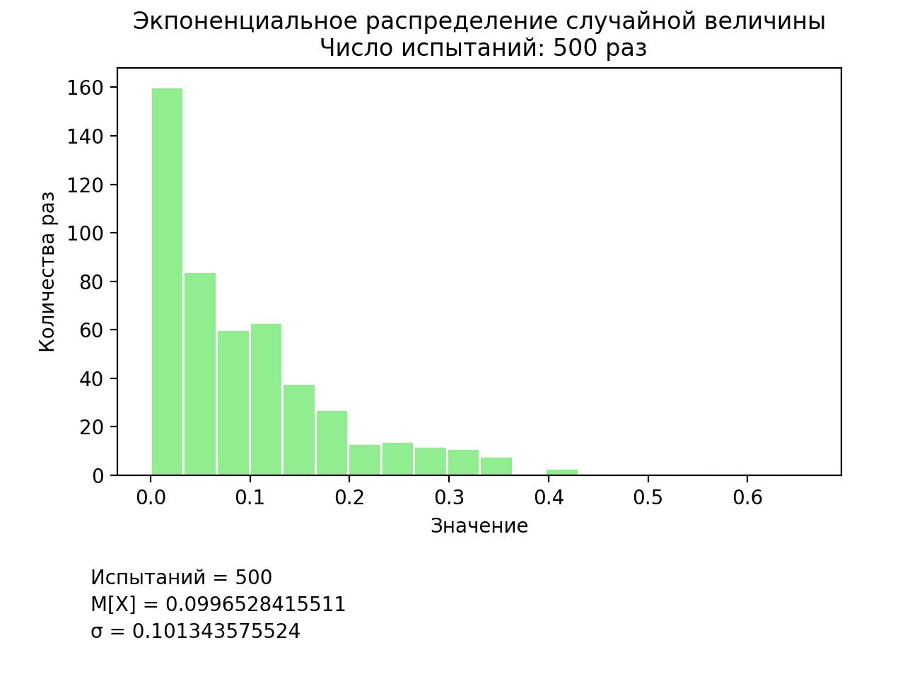 Методы имитационного моделирования вероятностных распределений на языке программирования Python - 4