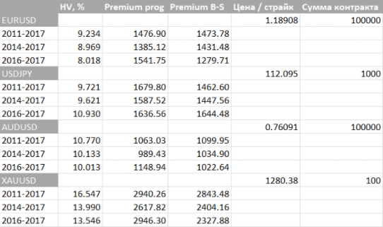 Расчет премии по опциону методом Монте-Карло vs формула Блэка-Шоулза - 28