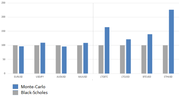 Расчет премии по опциону методом Монте-Карло vs формула Блэка-Шоулза - 29