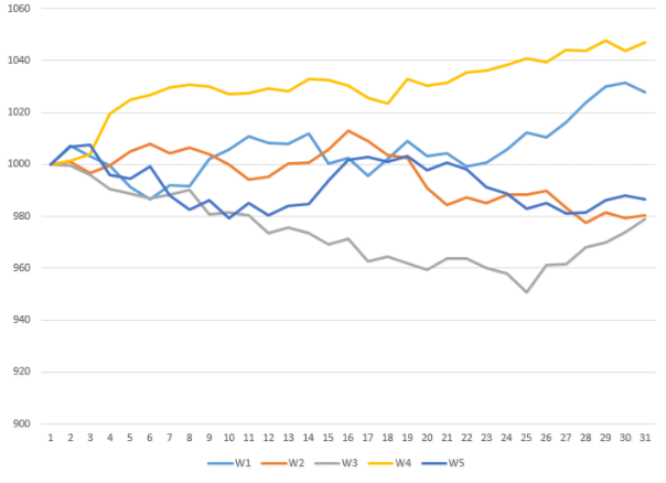Расчет премии по опциону методом Монте-Карло vs формула Блэка-Шоулза - 4