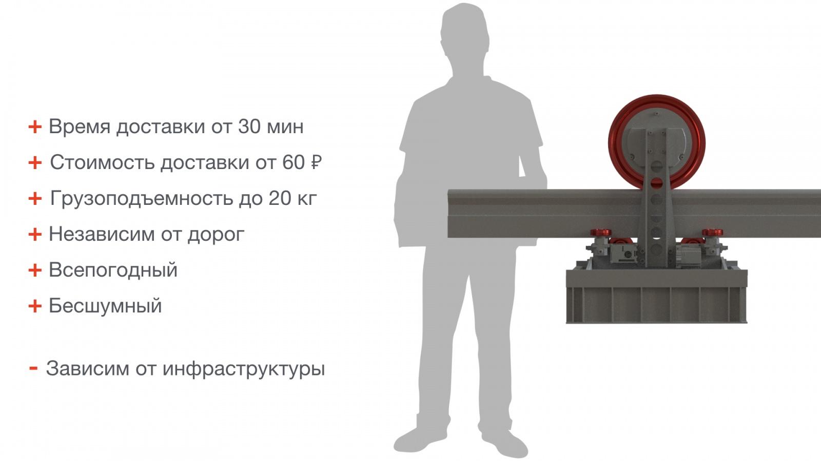 Робот-курьер — доставка за 30 минут, или как в России построить будущее - 7