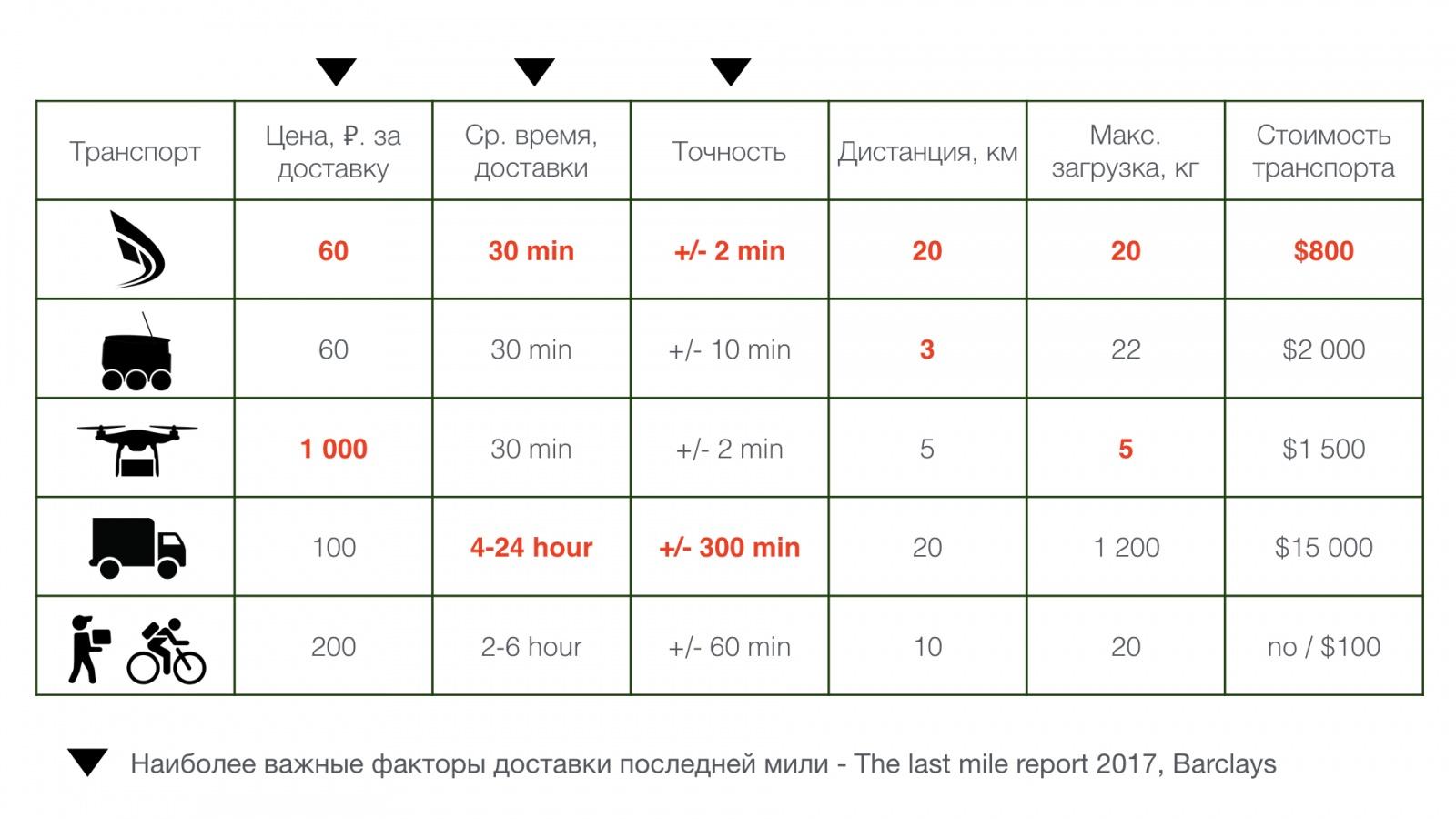 Робот-курьер — доставка за 30 минут, или как в России построить будущее - 8
