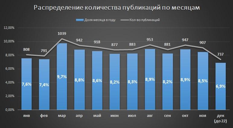 Анализ публикаций на Хабрахабре за 2017 год. Статистика, полезные находки и рейтинги - 2