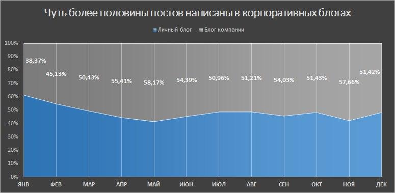 Анализ публикаций на Хабрахабре за 2017 год. Статистика, полезные находки и рейтинги - 3