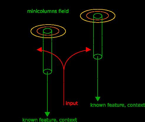 Не сверточные сети - 2