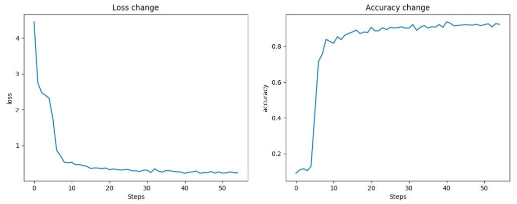 Сверточная сеть на python. Часть 3. Применение модели - 12