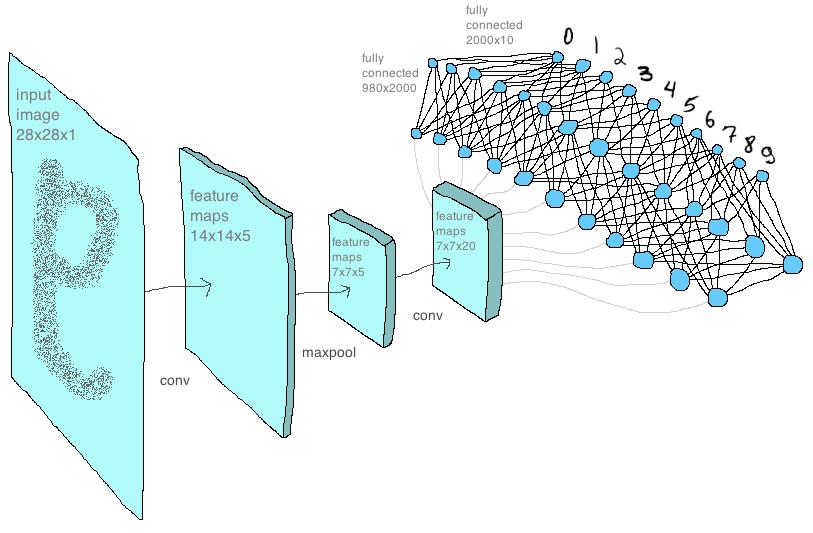 Сверточная сеть на python. Часть 3. Применение модели - 1