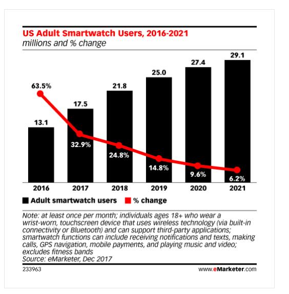 Аналитики eMarketer скептически оценивают потенциал рынка носимой электроники
