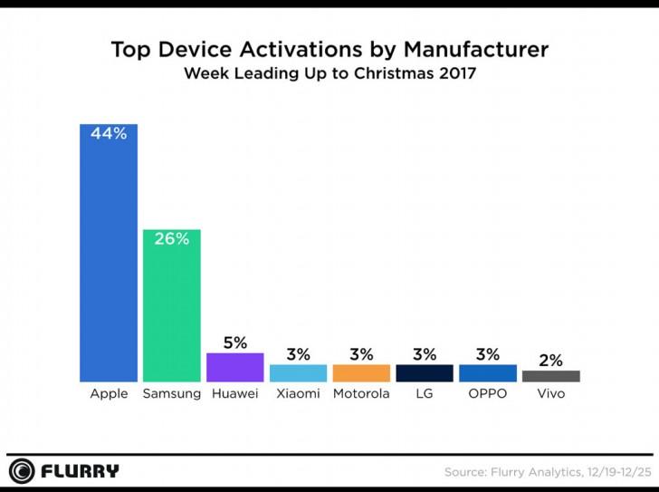Apple стала лидером по количеству активаций новых устройств в праздничный период 2017