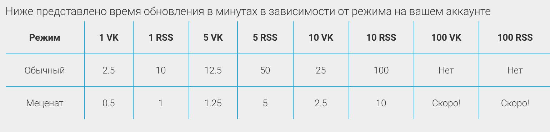 PushFeed — мониторинг RSS и VK лент - 3