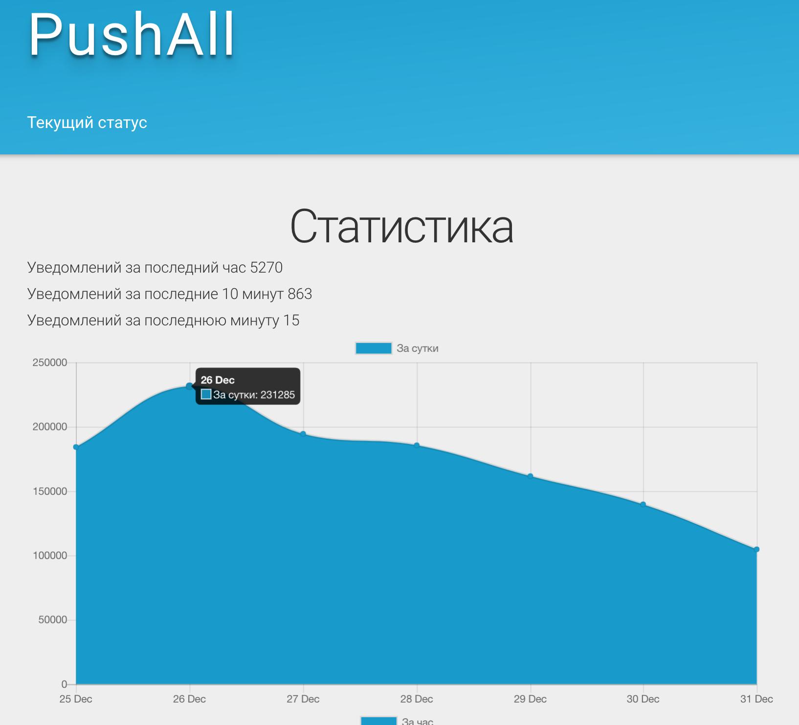 PushFeed — мониторинг RSS и VK лент - 6