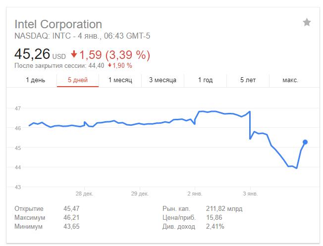 Акции Intel упали в цене