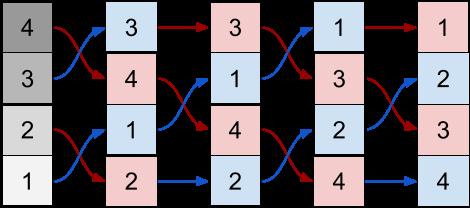 Параллельная сортировка данных в GPU - 38