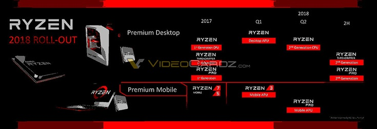 CPU AMD Ryzen Threadripper и Ryzen Pro второго поколения задержаться до второй половины текущего года