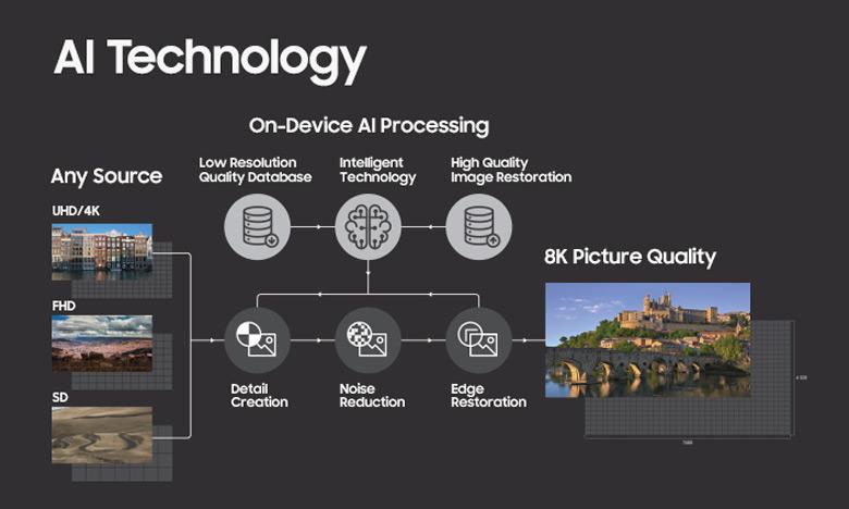 Суть технологии 8K AI заключается в интеллектуальном повышении разрешения обычного сигнала до 8K