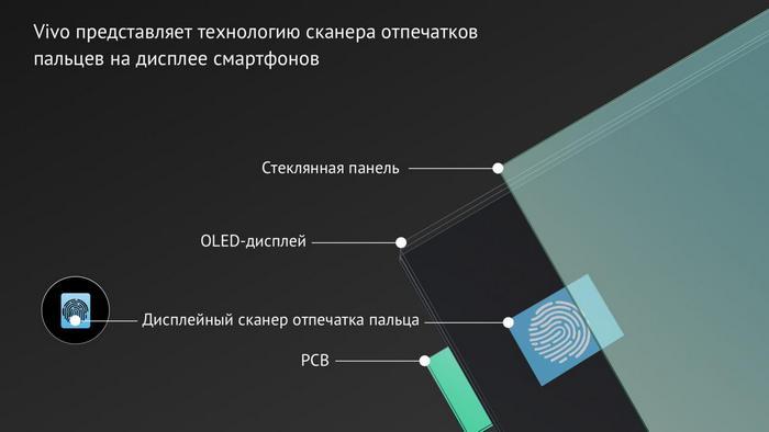 Vivo показала готовый к массовому производству смартфон с подэкранным сканером отпечатков пальцев, не сообщив ни его названия, ни цену, ни дату выхода