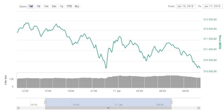 Курс Bitcoin снова сильно просел