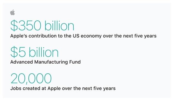 Apple рассказала, как будет инвестировать в экономику США