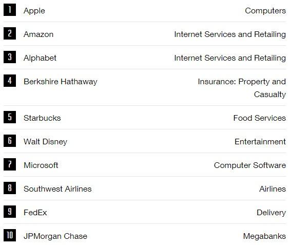 Apple возглавила рейтинг самых почитаемых компаний Fortune