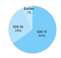 iOS 11 заняла 65% рынка совместимых устройств