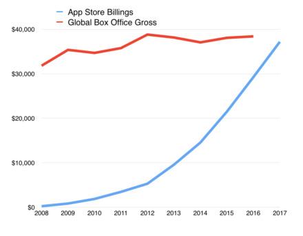 AppStore скоро достигнет отметки в 40 млрд долларов дохода
