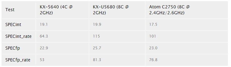 Процессоры KaiXian KX-5000 посоперничают с Intel Atom C2000