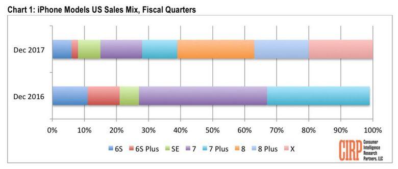 iPhone X занял 20% продаж новых смартфонов Apple