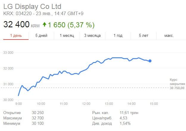 Несмотря на ухудшение показателей LG Display в четвертом квартале 2017, акции компании выросли