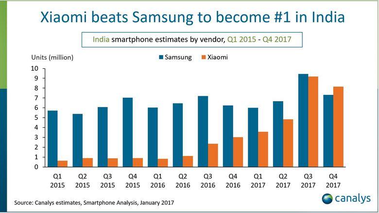 Xiaomi — лидер индийского рынка смартфонов