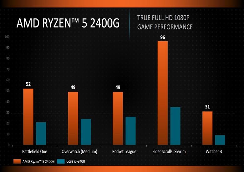 Intel Core i5-8400 существенно отстает от AMD Ryzen 5 2400G по производительности, а стоит больше