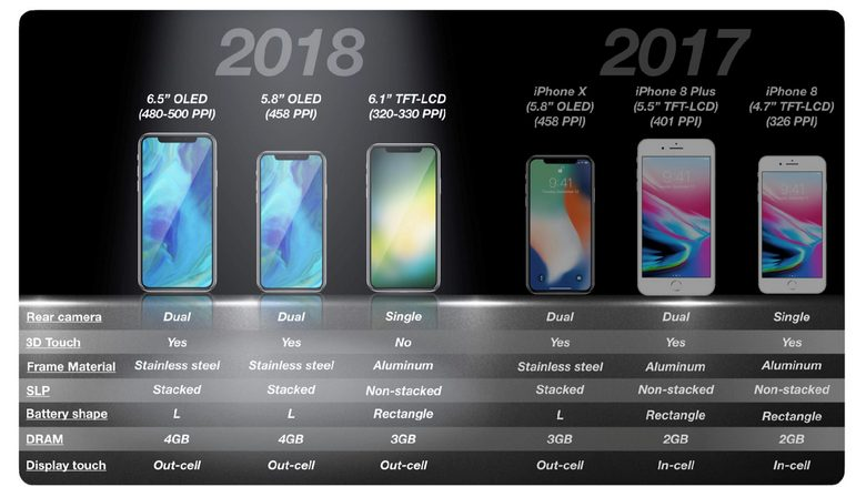 iPhone X Plus получит аккумулятор ёмкостью около 3400 мА·ч