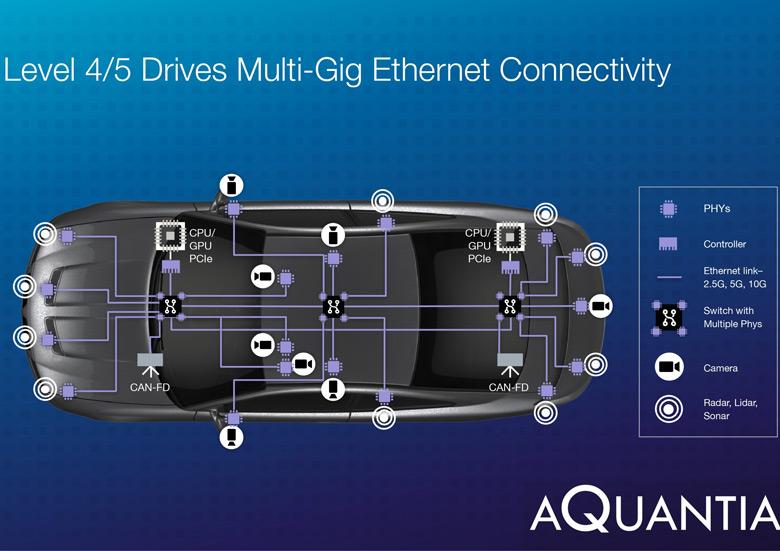 В линию AQcelerate вошли контроллеры и интерфейсы физического уровня