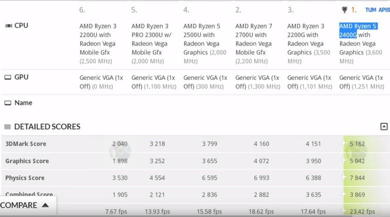 Все современные APU AMD протестированы в 3DMark