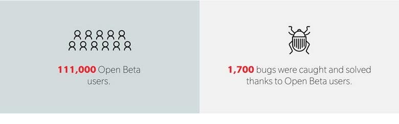 OnePlus рассказала о достижениях прошлого года