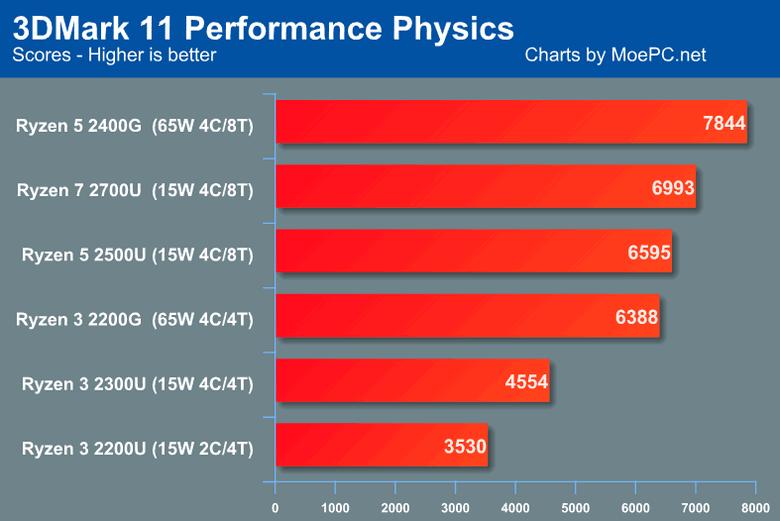 Появились сравнительные тесты всех APU Ryzen в 3DMArk 11