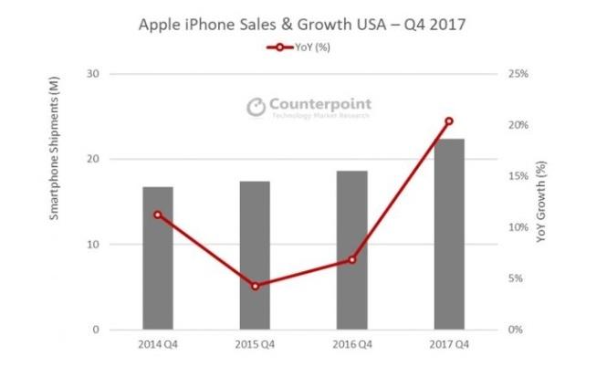 Продажи iPhone в США установили новый рекорд