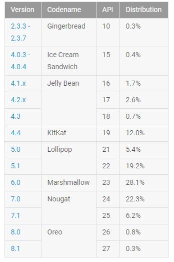 Android Nougat обошла Marshmallow по распространённости